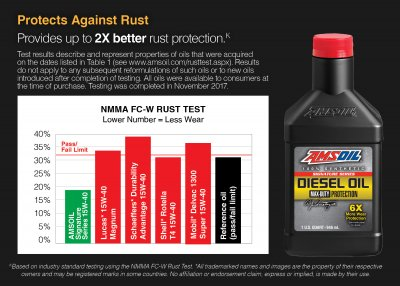 AMS-DZF1G Signature Series 0W-40 Max-Duty Synthetic Diesel Oil Maximum-duty protection for your hardest-working diesel engines